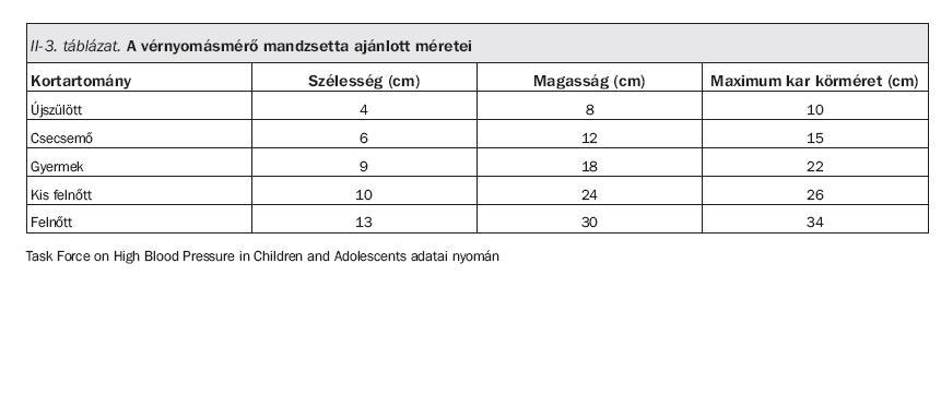 magas vérnyomás 2-3 éves gyermekeknél a magas vérnyomás tüneteinek jelei