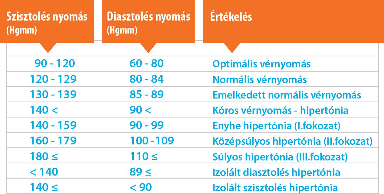 10 fokozatú magas vérnyomás)