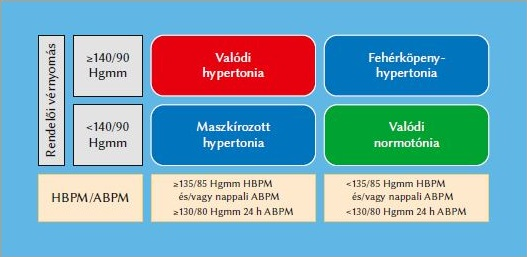 masszázs osteochondrosis magas vérnyomás