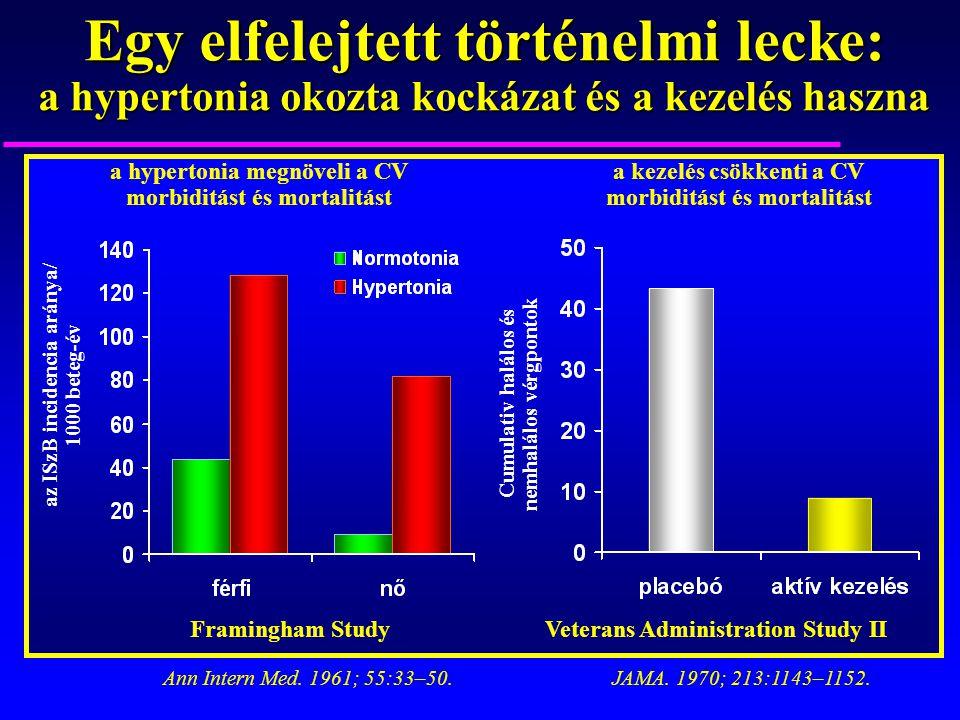 hipertónia kezelésének tanulmányozása a magas vérnyomást csökkentő növények