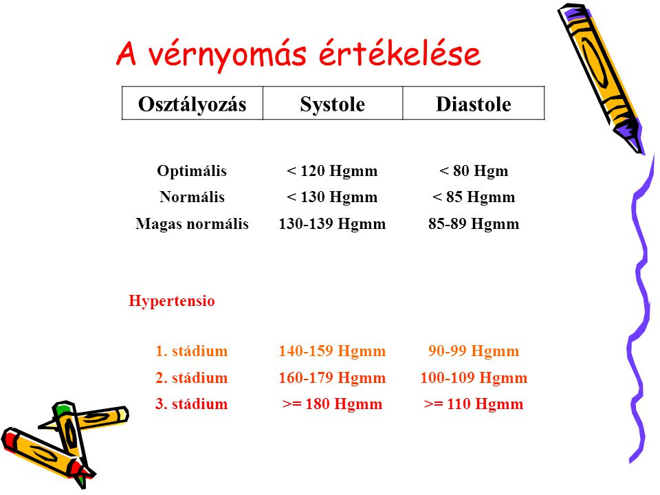2 és 3 stádiumú magas vérnyomás)
