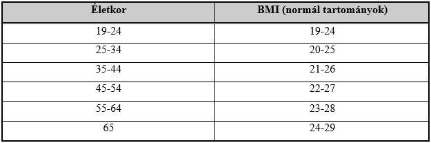 BMI hipertónia esetén)