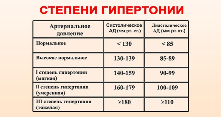 3 fokos magas vérnyomás fogyatékosságot ad)