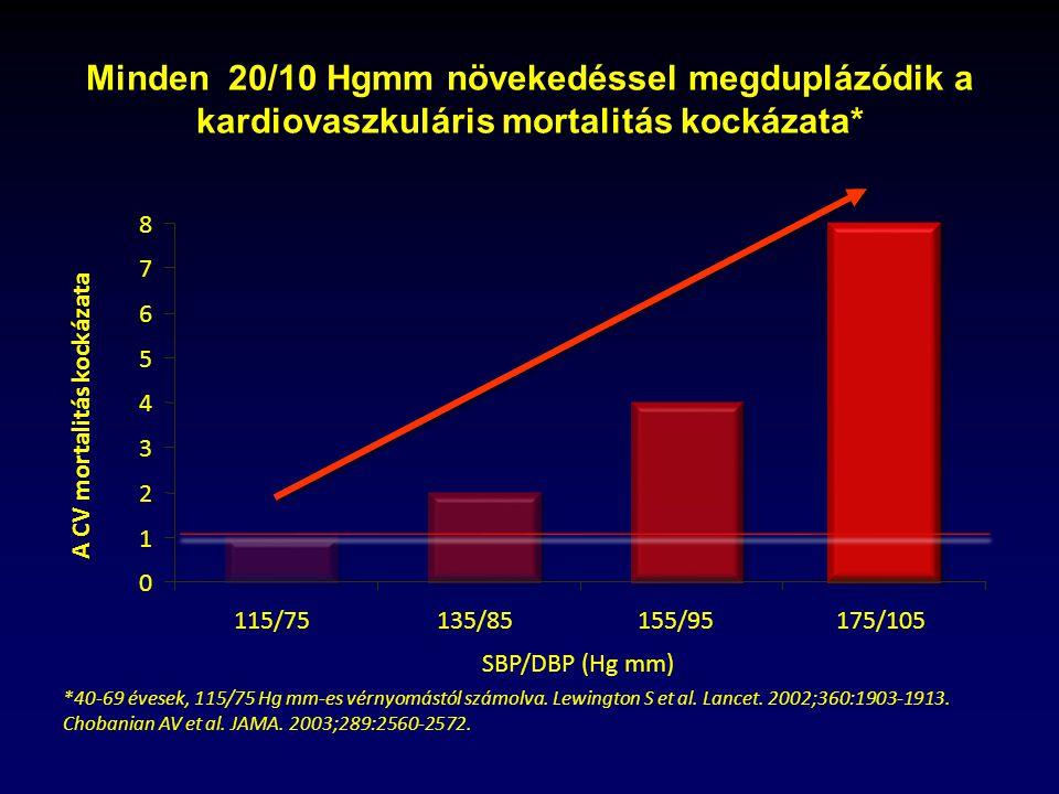 magas vérnyomás 3 fokos 4 kockázati csoport