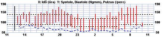 kötés hipertónia esetén 2 típusú magas vérnyomás mi ez