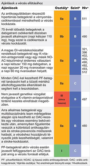 a magas vérnyomás kezelése ASD-2-vel)