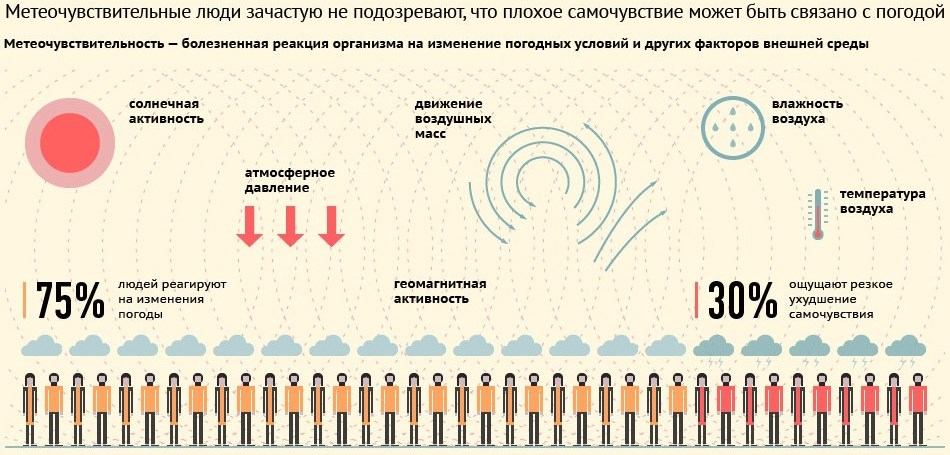 magas vérnyomással, magas légköri nyomással)