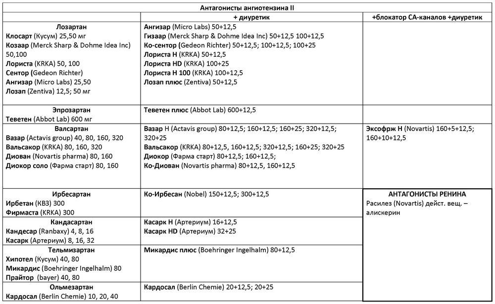 Thyrotoxicosis: tünetek és kezelés - Kérdések November