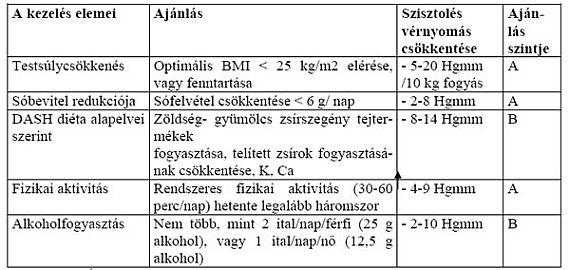 a hipertónia számainak stádiuma)