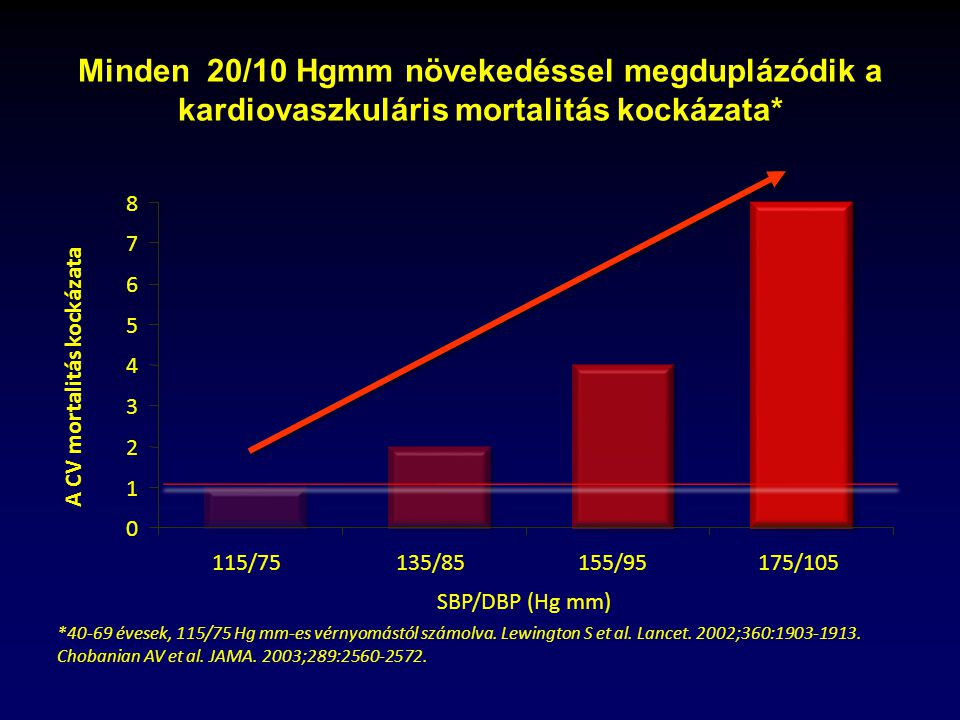 Magas az Ön koleszterinszintje? | Krka Magyarország