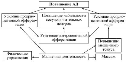 gallérmasszázs hipertónia)