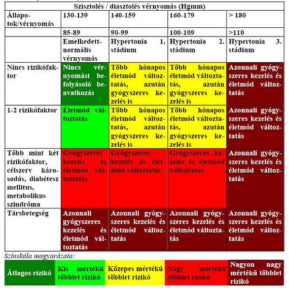 meghatározza a magas vérnyomás stádiumát)