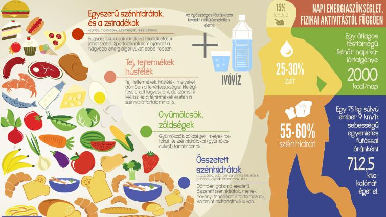 A táplálkozás és a magas vérnyomás - Egészségtüköszatmarbereg.hu