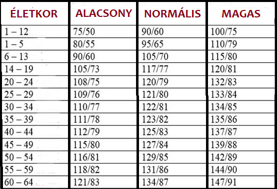 hogyan határozzák meg a magas vérnyomás kockázatát a vérben bekövetkező változások magas vérnyomás esetén