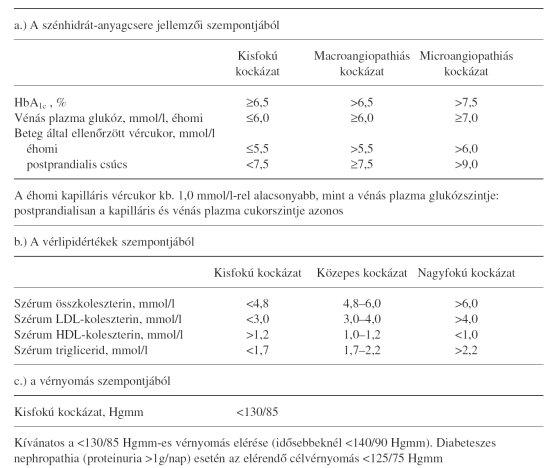 magas vérnyomás kezelése 1-es típusú diabetes mellitusban