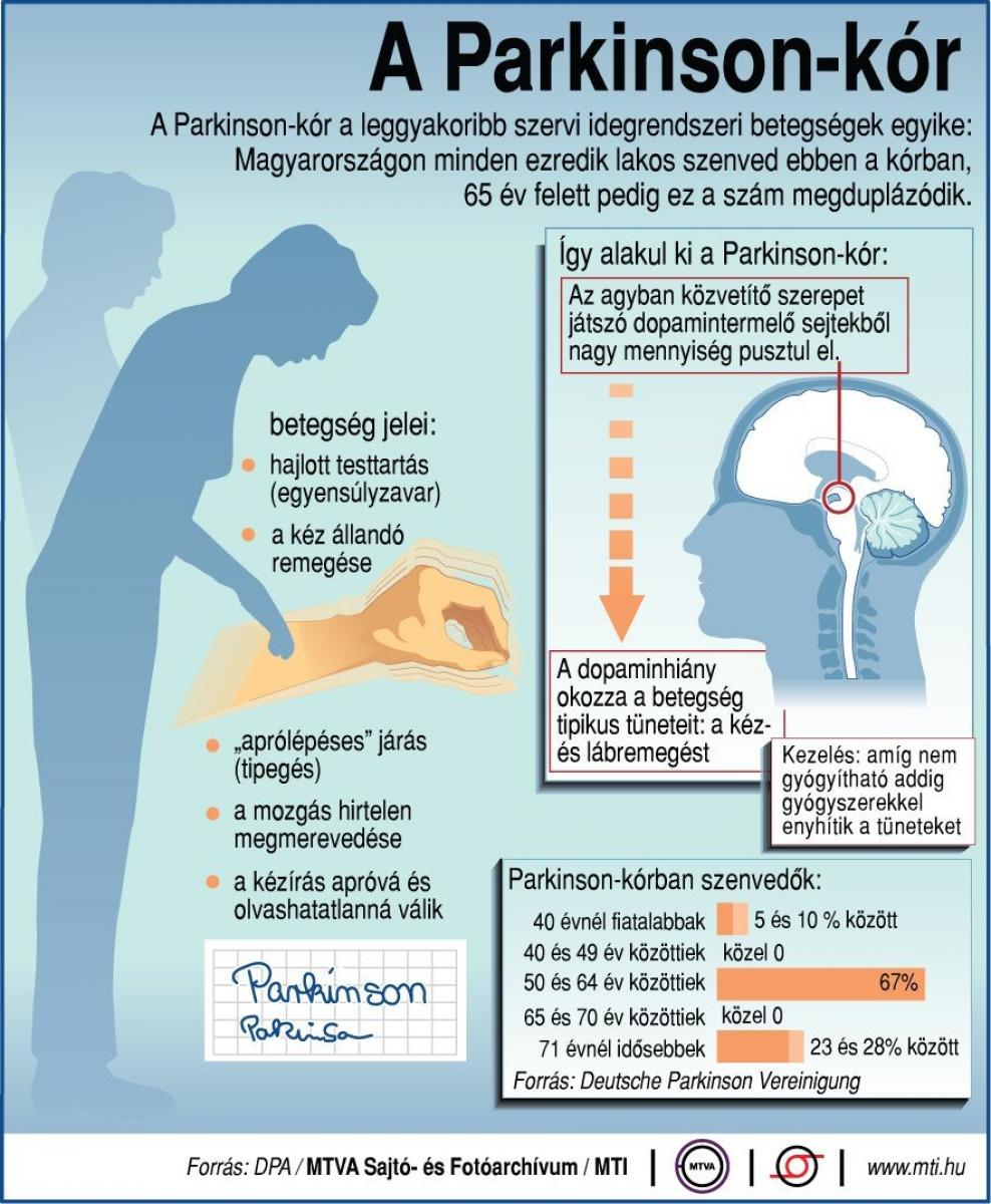 leválás és magas vérnyomás