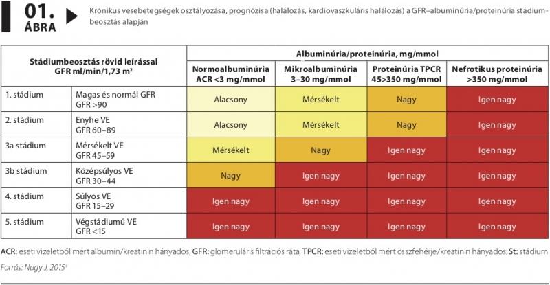 magas vérnyomás és túlevés