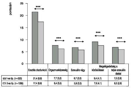 diuretikumok a cukorbetegség magas vérnyomásához