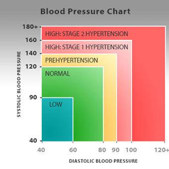 magas vérnyomás 1 2 szakasz
