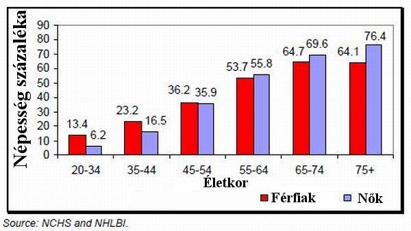 statisztikák a világ magas vérnyomásról