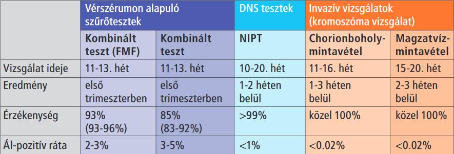 magas vérnyomás teszt aránya)