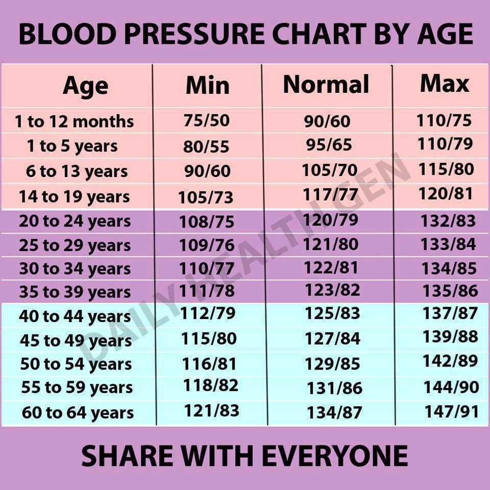 mi a magas vérnyomás annak nyomása)