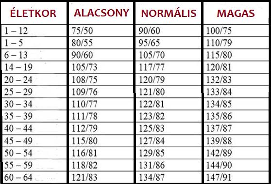 Alacsony vérnyomás, hypotonia
