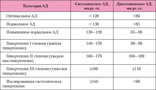 a gyermekek magas vérnyomásának osztályozása)