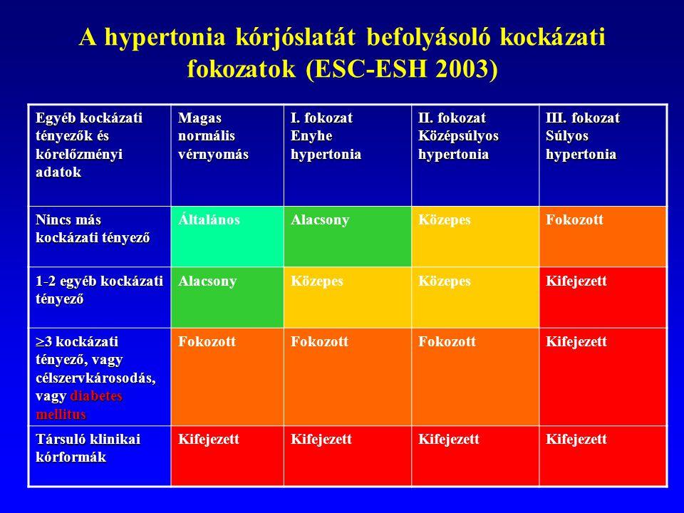 magas vérnyomás 2 fokozat 4 kockázat 3 fokozat