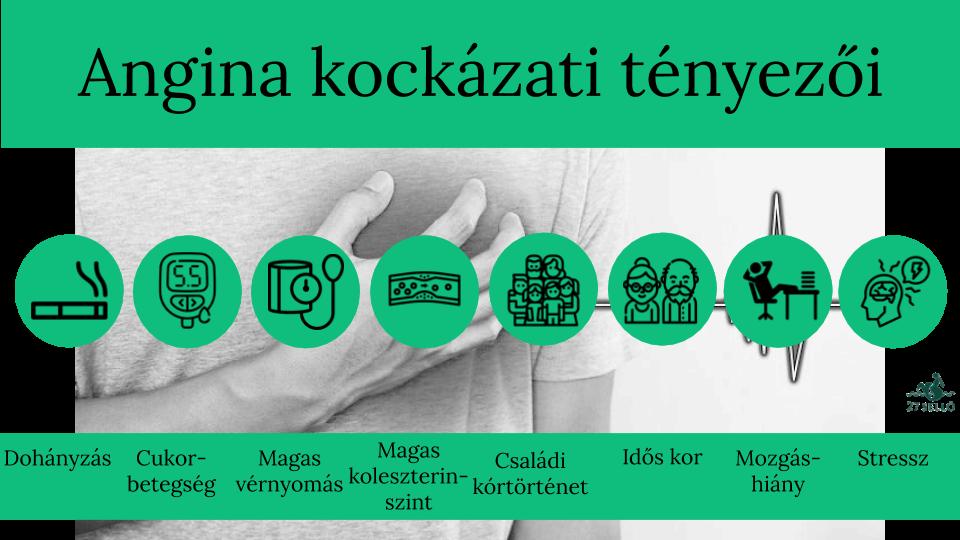 az angina pectoris és a magas vérnyomás kórtörténete)