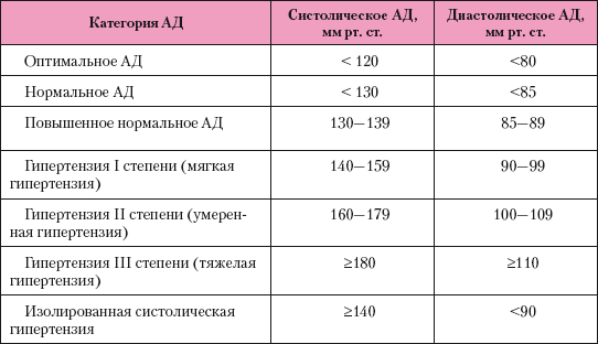 magas vérnyomás 3 szakasz 3 kockázati fok)