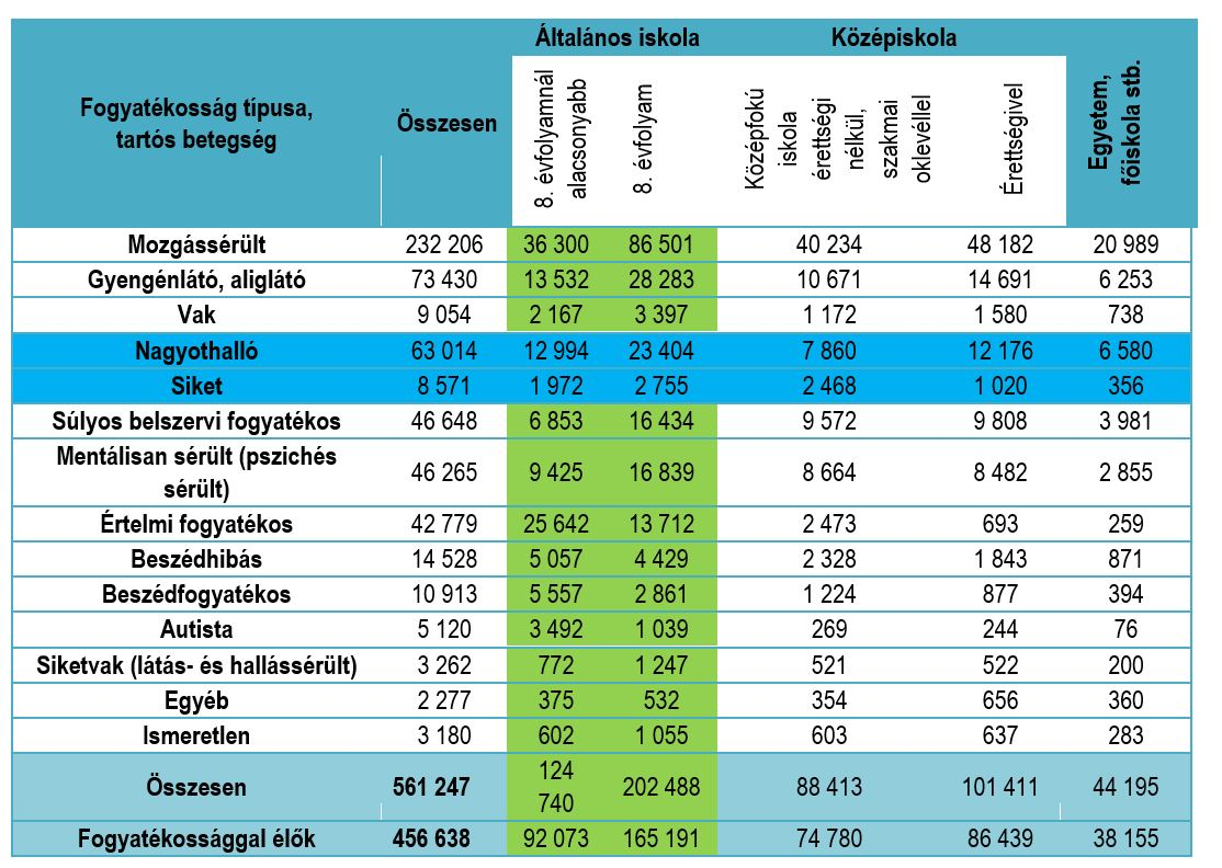 magas vérnyomás 3 fokú fogyatékosság csoport)