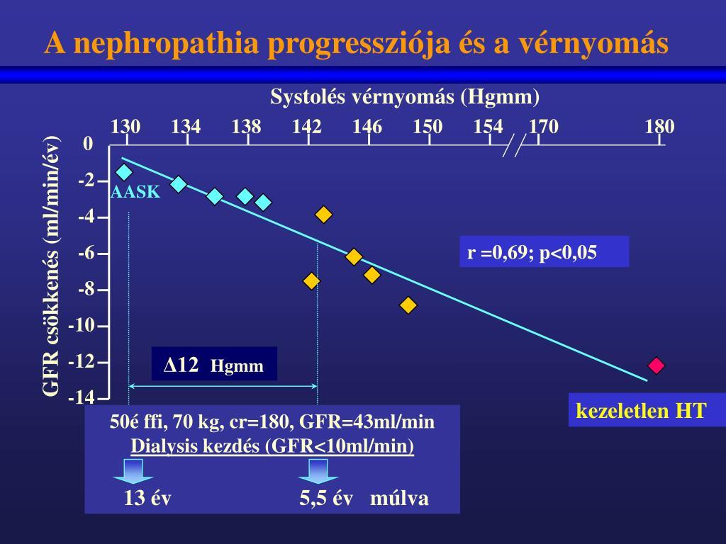 Mikroszkopálás után milyen mértékű hipertónia van