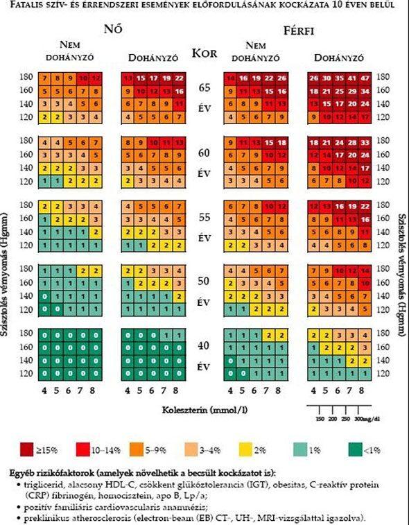 10 fokozatú magas vérnyomás