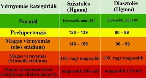 csökken a magas vérnyomás nyomásától
