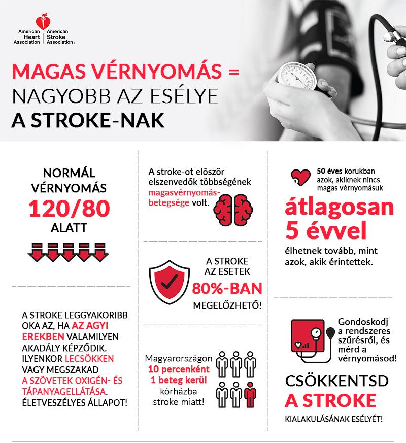 magas vérnyomás mit kell venni)