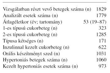 diuretikumok a cukorbetegség magas vérnyomásához)