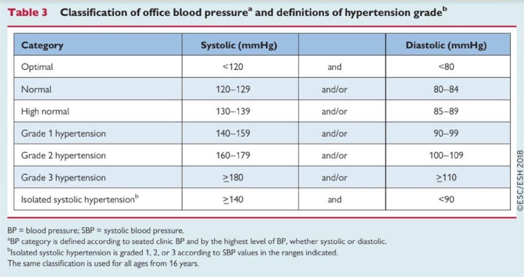 magas vérnyomás kritériumok guggolás és magas vérnyomás