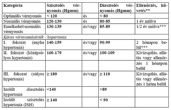 2 fokozatú magas vérnyomás leírása