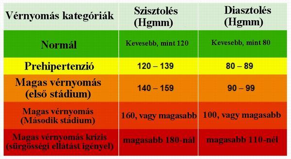 magas vérnyomás és okai