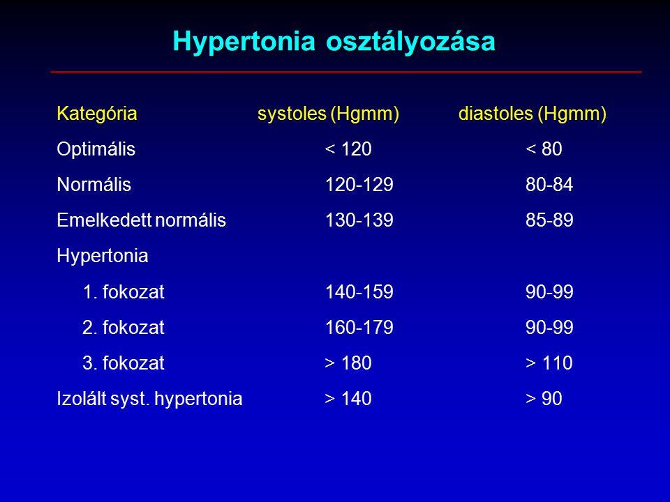 a hipertónia osztályozása és kezelése