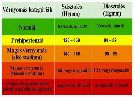 a 3 stádiumú magas vérnyomás kritériumai)
