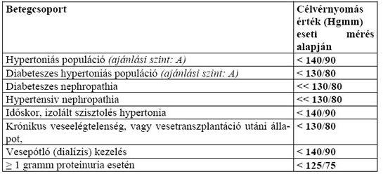 a hipertónia számainak stádiuma