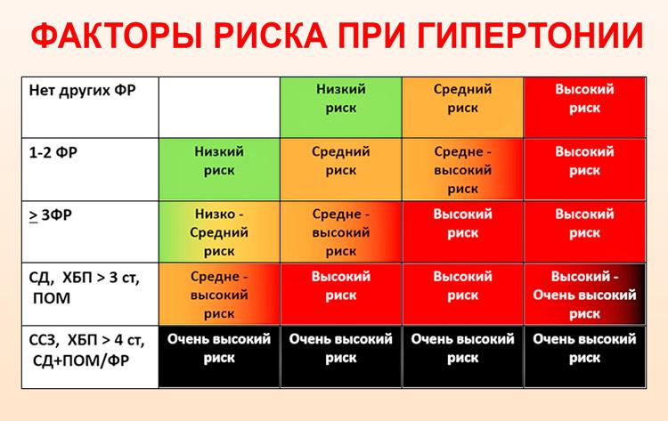 a másodfokú hipertónia kockázati csoportja)