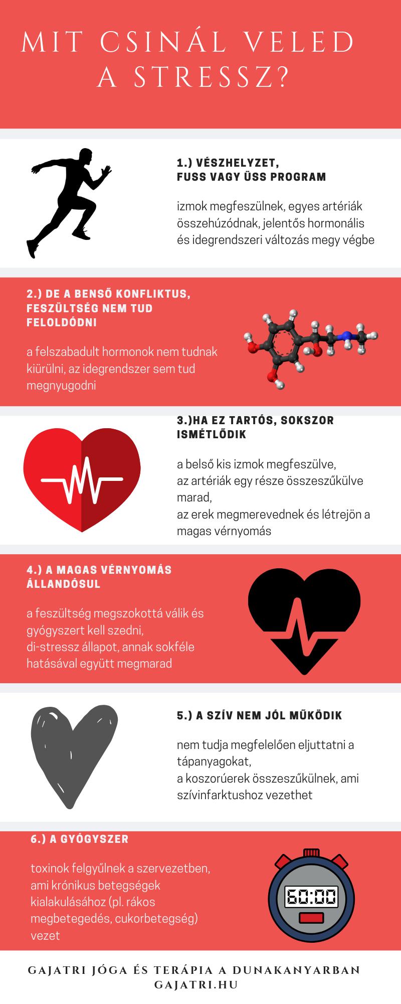 Hormonok okozhatják a magas vérnyomást
