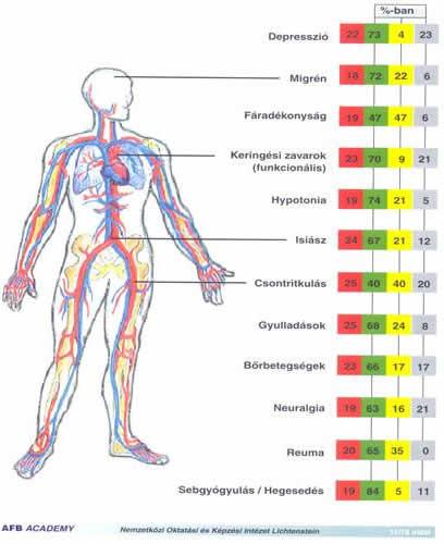 magas vérnyomás meteorológiai embereknél
