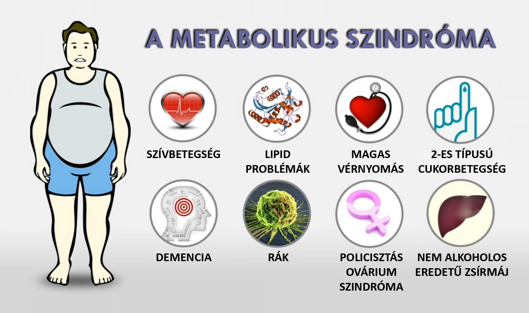 Metabolikus szindróma tünetei és kezelése - HáziPatika