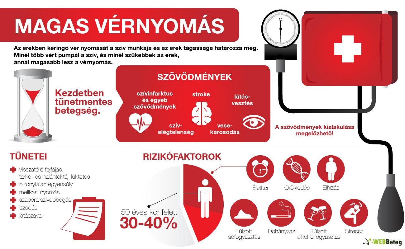 magas vérnyomás diagram)
