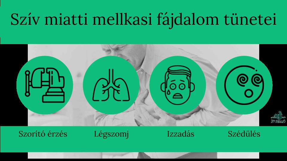 magas vérnyomás mellkasi fájdalom magas vérnyomás és lélegzetvisszatartás