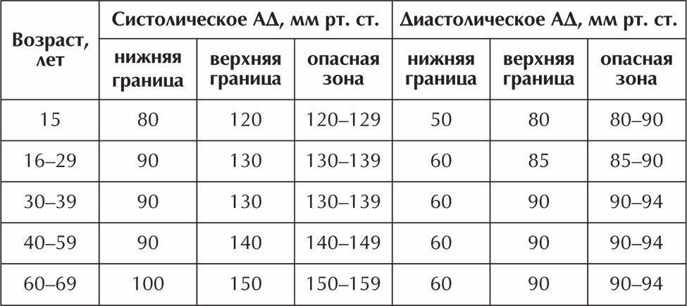 magas vérnyomás és vastag vér tömeges magas vérnyomás